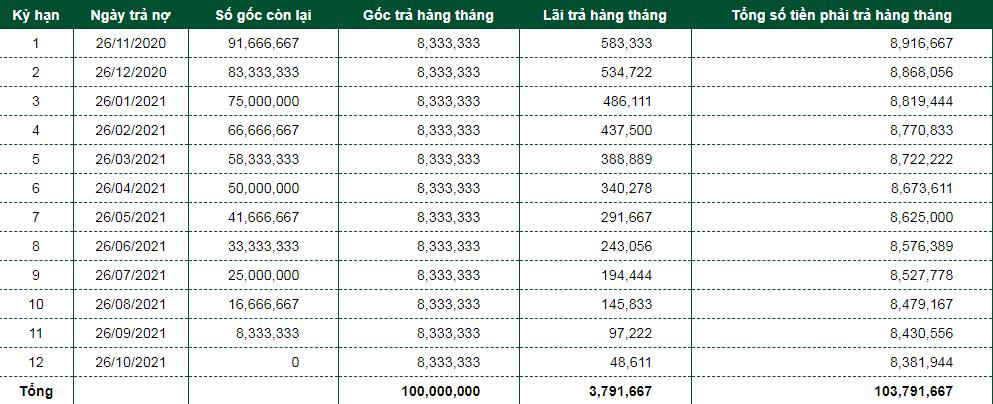 Bảng lãi suất vay ngân hàng Vietcombank
